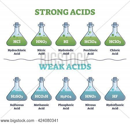 Strong And Weak Acids Collection Set With Educational Diagram Outline Concept. Labeled Flask Example