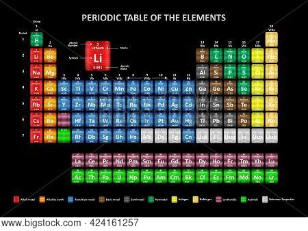 Periodic Table Of The Elements - Illustration,  Periodic Table Of Elements Designed In Different Col
