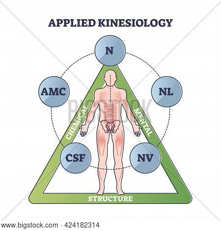 Applied Kinesiology As Technique For Diagnose And Treatment Outline Diagram. Illness Rehabilitation