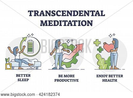 Transcendental Meditation Benefits And Positive Aspects Outline Diagram. Relaxation, Spiritual Welln