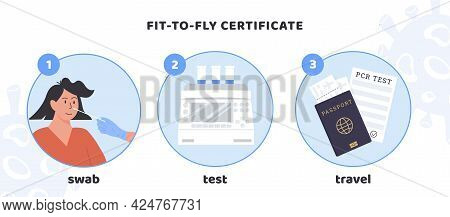 Procedure Of Obtaining Fit To Fly Certificate. Covid-19 Pcr Testing For Travelling Infographic. A Nu