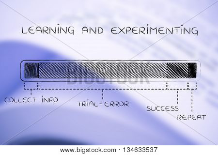 Steps Of The Learning & Experimenting Process, Long Trial-error