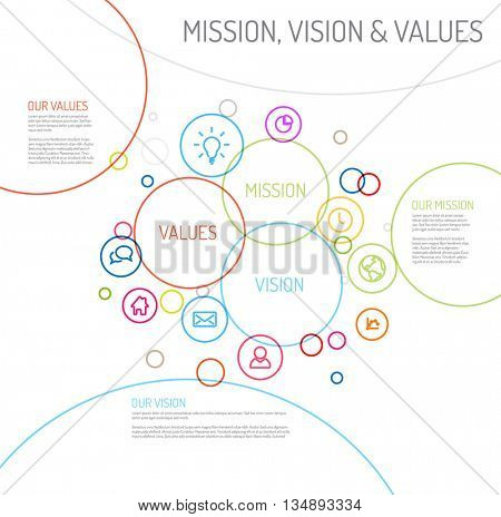 Vector Mission, vision and values statement diagram schema infographic with colorful circles and simple icons poster