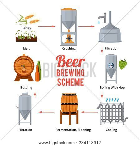 Stages Of Beer Production. Vector Symbols Of Brewery. Beer Brewing, Stage Manufacturing And Produce