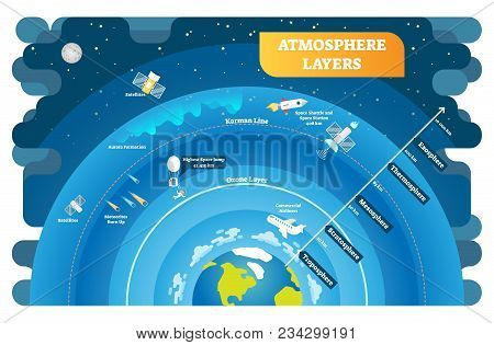Atmosphere Layers Educational Vector Illustration Diagram. Geography Science Info Graphic. Environme