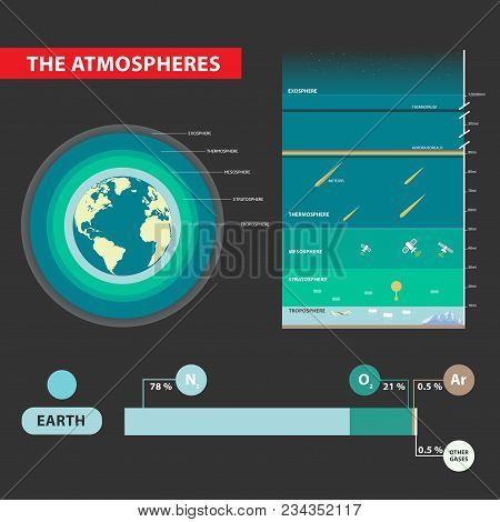 Layers earths vector photo free trial bigstock layers of earths atmosphere ccuart Choice Image