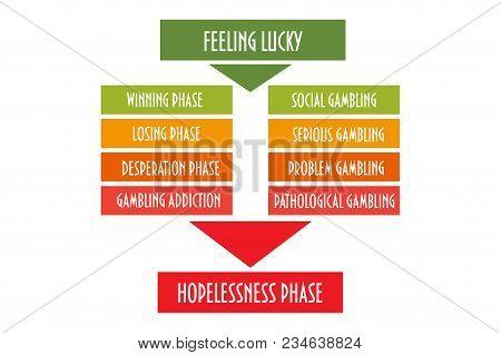 Vector Diagram: Problem Gambling, Ludomania, Known As Compulsive Gambling Addiction Or Urge To Gambl