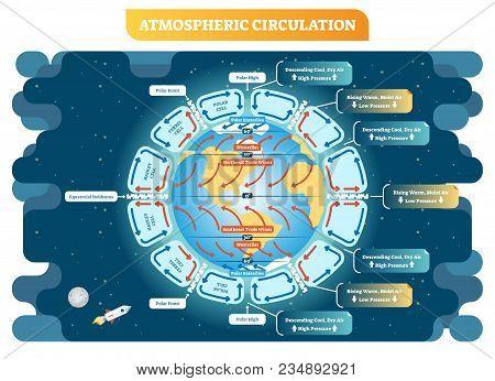 Atmospheric Circulation Vector Illustration, Meteorology Weather Scheme. Educational Diagram Poster