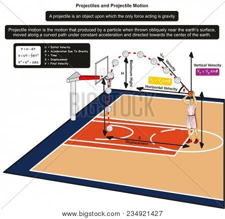 Projectiles and Projectile Motion infographic Diagram with an example of basketball player throwing the ball to the net for physics science education