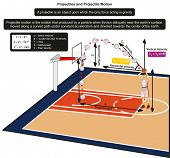 Projectiles and Projectile Motion infographic Diagram with an example of basketball player throwing the ball to the net for physics science education poster
