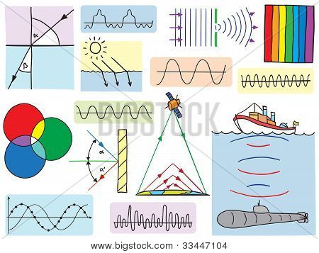 Physics - Oscillations And Waves Phenomena