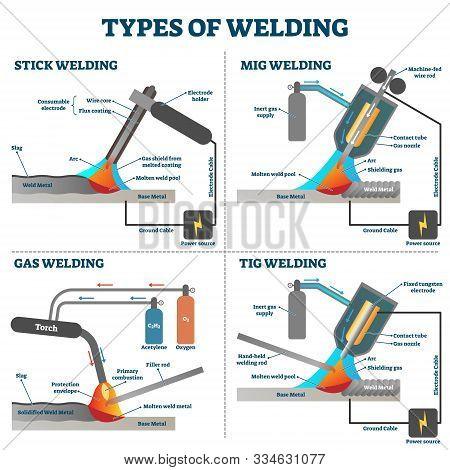 Welding Types Diagram Schemes, Vector Illustration. Industrial Construction Educational Information.