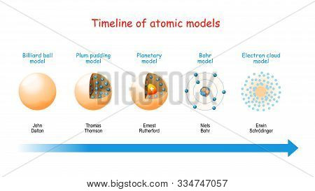 Timeline Of Atomic Models. From Billiard Ball And Plum Pudding Models To Planetary Model And Bohr Th