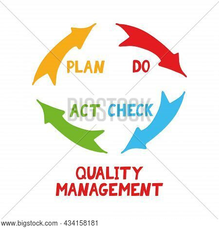 Quality Cycle Pdca Plan Do Check Act Hand Drawn Icon Concept Management, Performance Improvement, Te