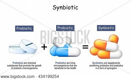 Synbiotics Are Dietary Supplements Combining Probiotics And Prebiotics In A Form Of Synergism. Prebi