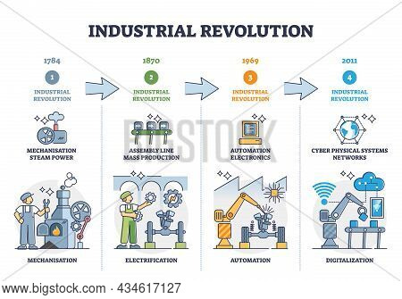 Industrial Revolution Stages And Manufacturing Development Outline Diagram. Labeled Educational Time