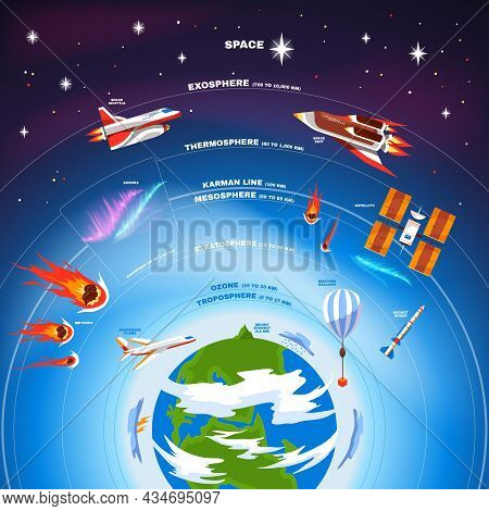 Earth Atmosphere Colored Composition With Schematic Location Of Earth Troposphere Ozone Stratosphere