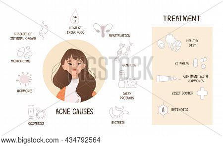 Facial Care And Beauty Concept. Causes And Methods Of Treating Acne And Types Of Skin Lesions And Pi