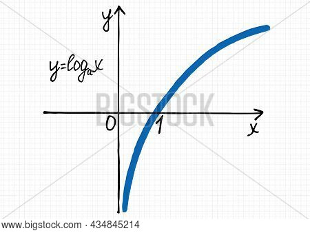 A Hand-drawn Plot Of Logarithm Function On A Checkered Sheet Of Paper. Vector Drawing Of A Graph Of