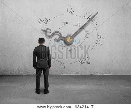 Man Facing Money Symbol Clock Hands With Pdca Loop