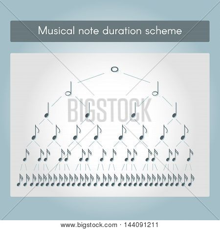 Musical note duration scheme. Scheme for training and education