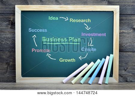 Business Plan text on school board and chalk on wooden table