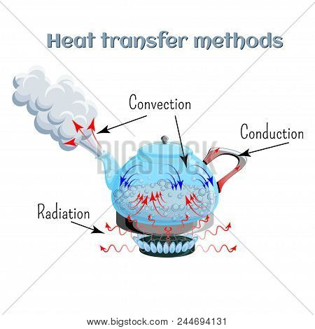 Heat Transfer Methods On Example Of Water Boiling In A Kettler On Gas Stove Top. Convection, Conduct