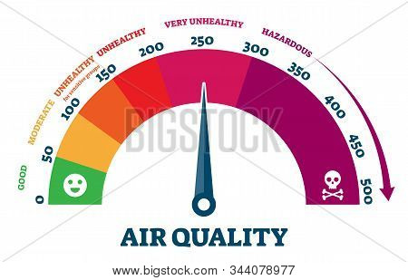 Air Quality Vector Illustration. Diagram With City Pollution Health Sections From Good To Healthy An