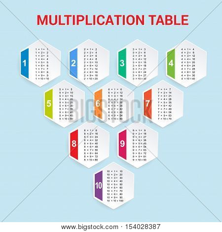 Multiplication Table. Educational Material for Primary School Level. Colorful Abstract Background One, Two, Three, Four, Five, Six, Seven, Eight, Nine, Ten. Helpful For Children, Classroom.