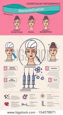 Vector Illustrated set with salon cosmetology bio-revitalization therapy. Infographics with icons of medical cosmetic procedures for face skin.