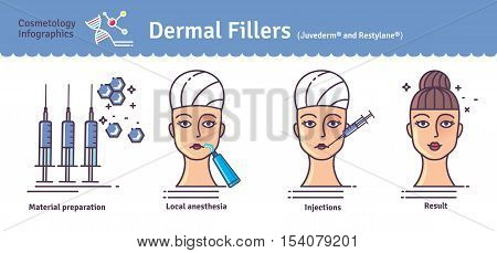 Vector Illustration set with dermal fillers Injections. Infographics with icons of medical cosmetic procedures for face skin. poster