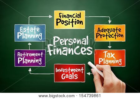Hand Drawn Personal Finances Strategy