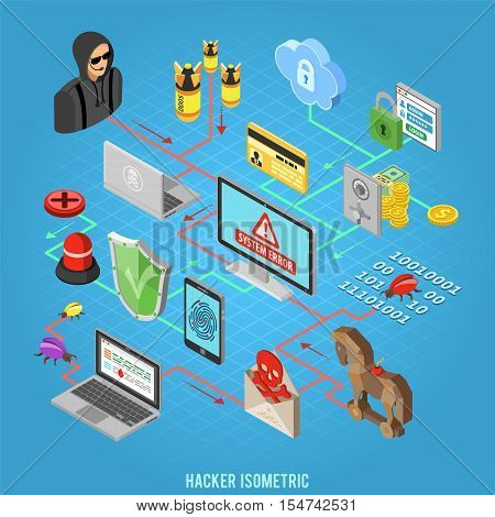 Internet Security isometric Concept with Flat Icons Hacker, Virus, Spam and Safe.
