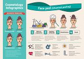 Vector Illustrated set with salon cosmetology peeling. Infographics with icons of medical cosmetic procedures for face skin. poster