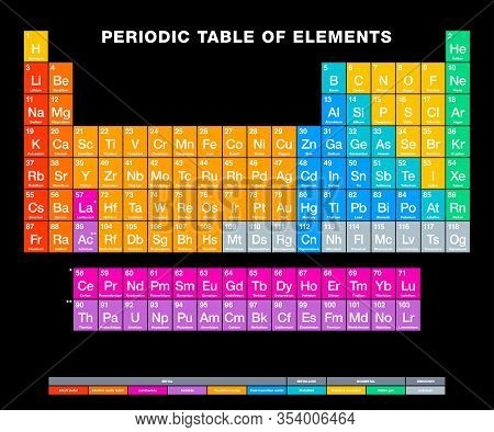 Periodic Table Of Elements On Black Background. Periodic Table. Tabular Display Of Chemical Elements