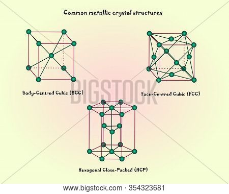Crystal Structures Vector, Crystal System, Common Crystal Lattice Structure, Basic Crystal Structure