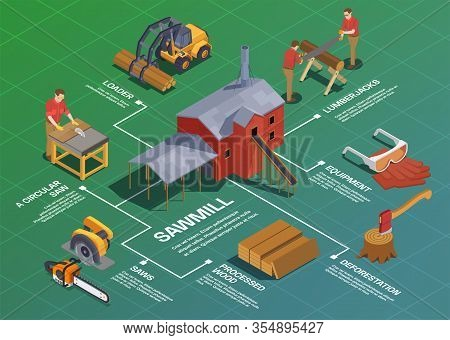 Sawmill Timber Mill Lumberjack Isometric Flowchart Composition With Isolated Tools Buildings Vehicle