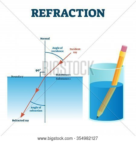 Refraction Example Vector Illustration Diagram. Light Angle Change In Other Substance. Incident And