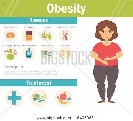 Female obesity symptoms and treatment. Vector. Cartoon. Isolated. Flat. Illustration for websites, brochures magazines Medicine