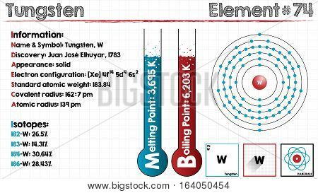 Large and detailed infographic of the element of Tungsten.