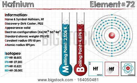 Large and detailed infographic of the element of Hafnium.
