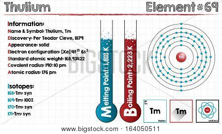 Large and detailed infographic of the element of Thulium.