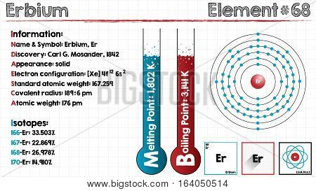 Large and detailed infographic of the element of Erbium.