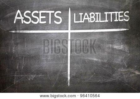 Assets Liabilities written on a chalkboard