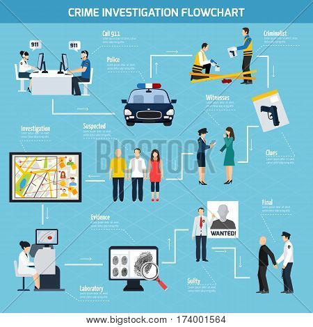 Crime investigation flat flowchart including call center police witness suspected and guilty on blue background vector illustration
