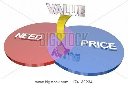Need Price Value Venn Diagram 3d Illustration