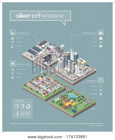 Vector isometric contemporary city isles infographic with buildings factories people and streets: commercial area residential district industrial park farm and natural area