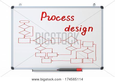 process design concept on the dry erase board 3D rendering