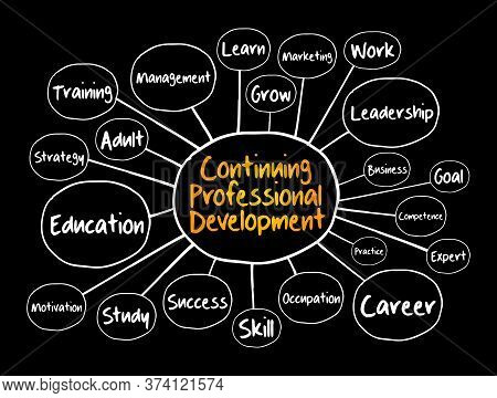 Continuing Professional Development Mind Map Flowchart, Business Concept For Presentations And Repor