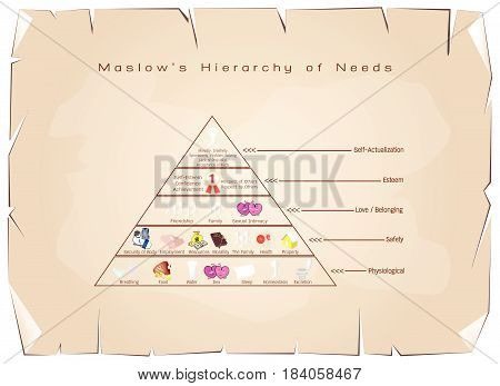 Social and Psychological Concepts, Illustration of Maslow Pyramid with Five Levels Hierarchy of Needs in Human Motivation on Old Antique Vintage Grunge Paper Texture Background.